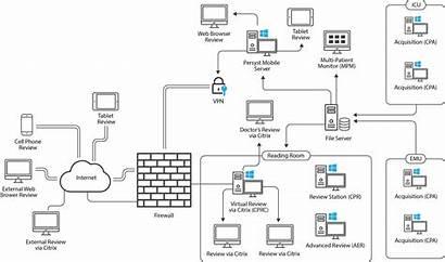 Diagram Network Matrix