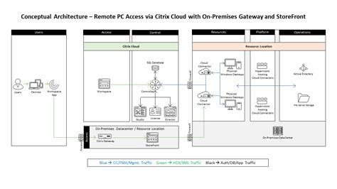 Citrix Remote Pc Access Licensing