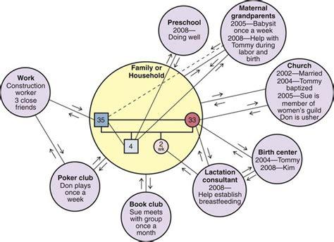 community care  family  culture nurse key
