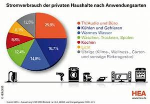 Energieverbrauch Im Haushalt : stromverbrauch ~ Orissabook.com Haus und Dekorationen