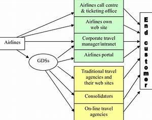 Airlines U0026 39  Distribution Channels  Source  Alamdari 2002