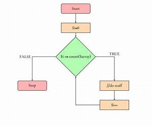 Showing Nested For Loops In A Flowchart