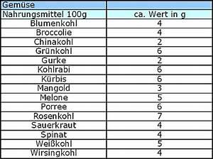tabelle lebensmittel kohlenhydrate