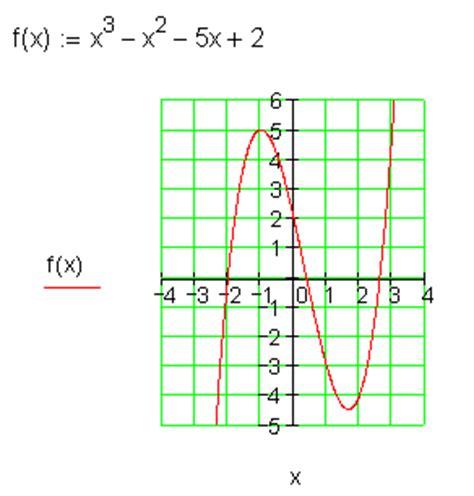 loesungen zu graphen ganzrationaler funktionen zeichnen