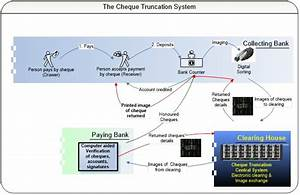 Automated Cheque Processing System  Check Processing