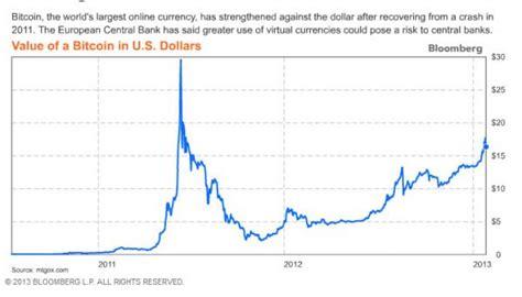 bitcoins jumped      week