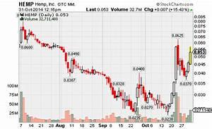 Hemp, Inc. (HEM... Pot Stock Quotes