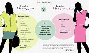 what is the difference between an interior designer and With interior decorator vs interior stylist