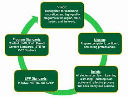 Accreditation Caep Education