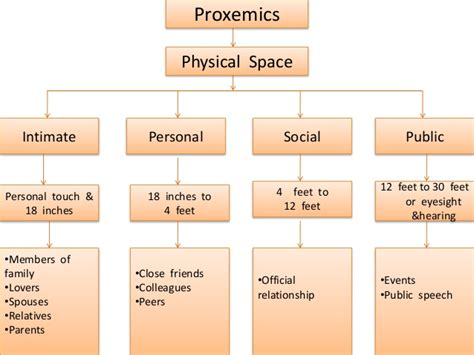 Proxemics (2) (communication Skills