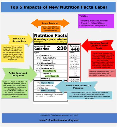 label cuisine nutritional label requirements nutrition daily