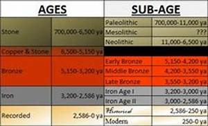 1000+ images about stone age on Pinterest | Iron age ...