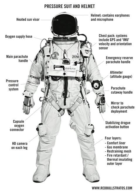 Astronaut Suit Parts (page 3) - Pics about space