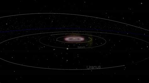 Animation Of The Outer Solar System And Orbits Of Centaurs