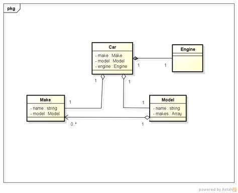Proper Class Modeling With Uml