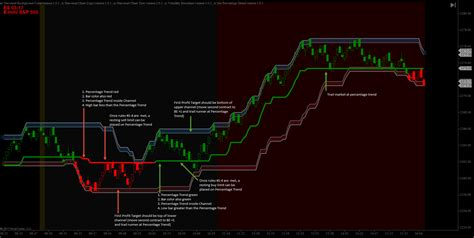 Trading Pullbacks With Donchian Percentage Trend And The