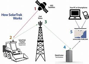 How Solartrak Gps Equipment Tracking Software Works