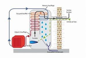 A Quoi Sert Un Four Vapeur : d finition chaudi re condensation futura maison ~ Premium-room.com Idées de Décoration