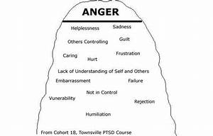 The Iceberg Of Emotions