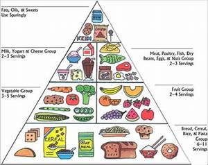 Printable Food Pyramid For Kids