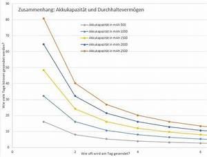 Akku Kapazität Berechnen : telematik news wie lange h lt der akku eines gps trackers ~ Themetempest.com Abrechnung