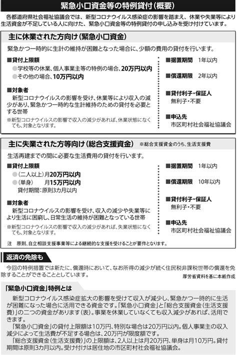 緊急 小口 資金 名古屋