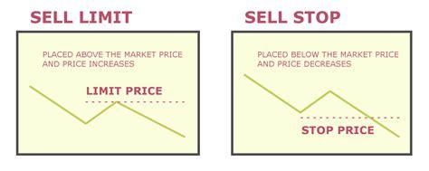 sell limit  sell stop market orders bigbangforexcom