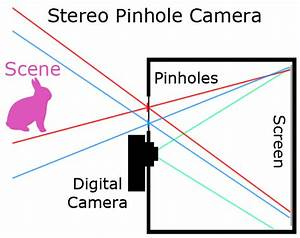 Project 4  Stereo Pinhole Camera