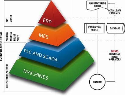 Mes Manufacturing Execution System Scope Analysis Market