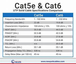 Cat5e  U0026 Cat6 Utp Solid Cable Specifications And Comparison