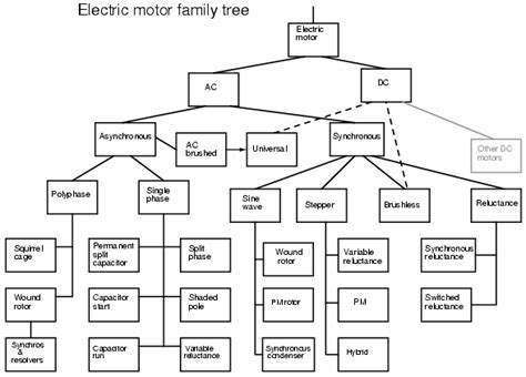 Types Of Ac Motor by Introduction To Ac Motors Ac Motors Electronics Textbook