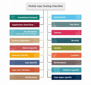 the importance of mobile app testing tatvasoft With mobile application testing documents