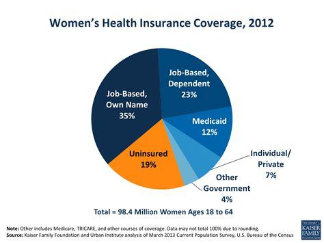 Women's Health Insurance Coverage, 2012 | KFF