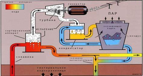 Рынок геотермальной энергетики. Cleandex