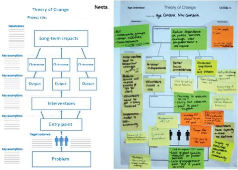theory of change template top 25 ideas about monitoring and evaluation on problem solving graphic organizers