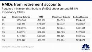 Irs 401k Required Minimum Distribution Table