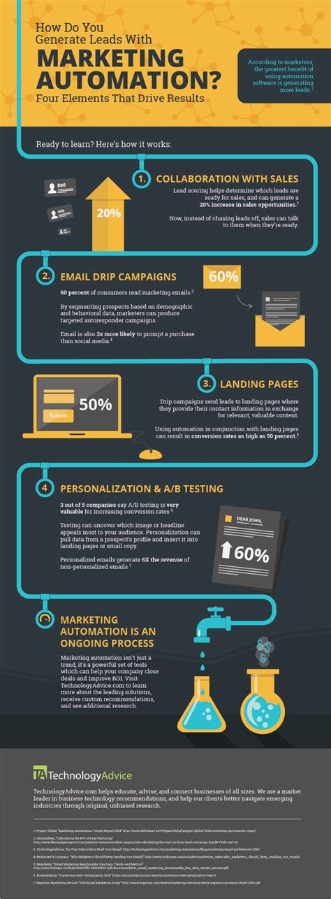 65 best images about automation tools tips on pinterest how to use marketing automation for lead gen infographic