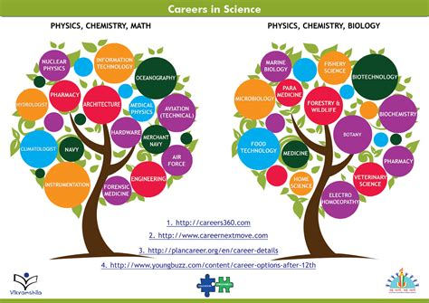 Science Careers by Poster In Science