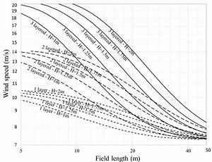 Windbreak Fence Chart  The Vertical Axis Is The Upstream