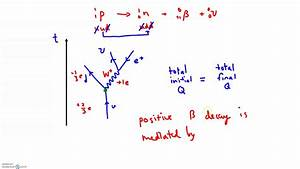 Feynman Diagrams  Conservation Rules