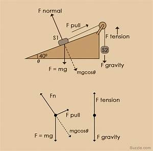 An Easy Guide To Understand Free Body Diagrams In Physics