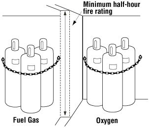 welding storage  handling  compressed gas cylinders