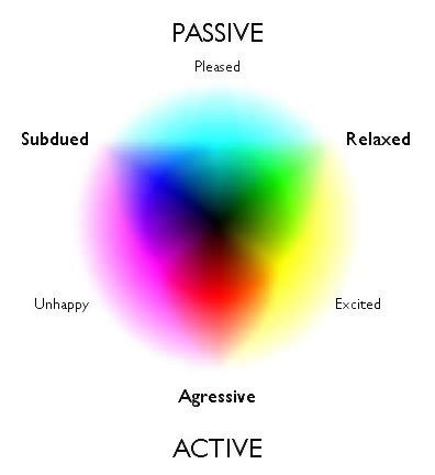 The Connection Between Different Colors And Your Mood