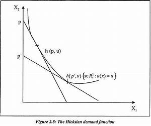 The Hicksian Demand Function  With Diagram