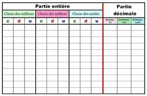 Nombre De Fautes Code : tableau nombres d cimaux code couleur final p dagogie maths math fractions et math fractions ~ Medecine-chirurgie-esthetiques.com Avis de Voitures