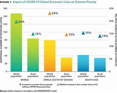 Poverty Insecurity Covid Increase Insecure Dramatically Spreads