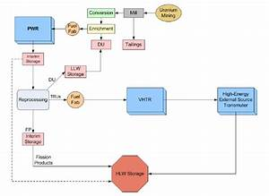 3  Nuclear Energy System Flow Chart