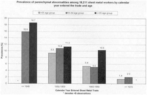 sheet metal workers  asbestos exposure