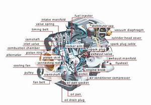 Understanding The Inside Of Your Car Engine