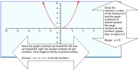 Determining The Domain And Range For Quadratic Functions